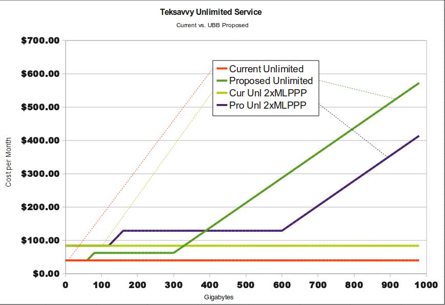 Teksavvy UBB rates chart